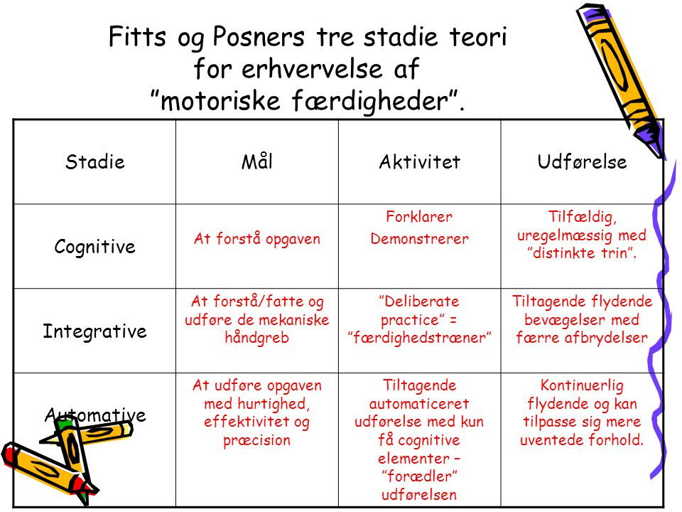 Fitts og Posners tre stadie teori for erhvervelse af motoriske færdigheder .