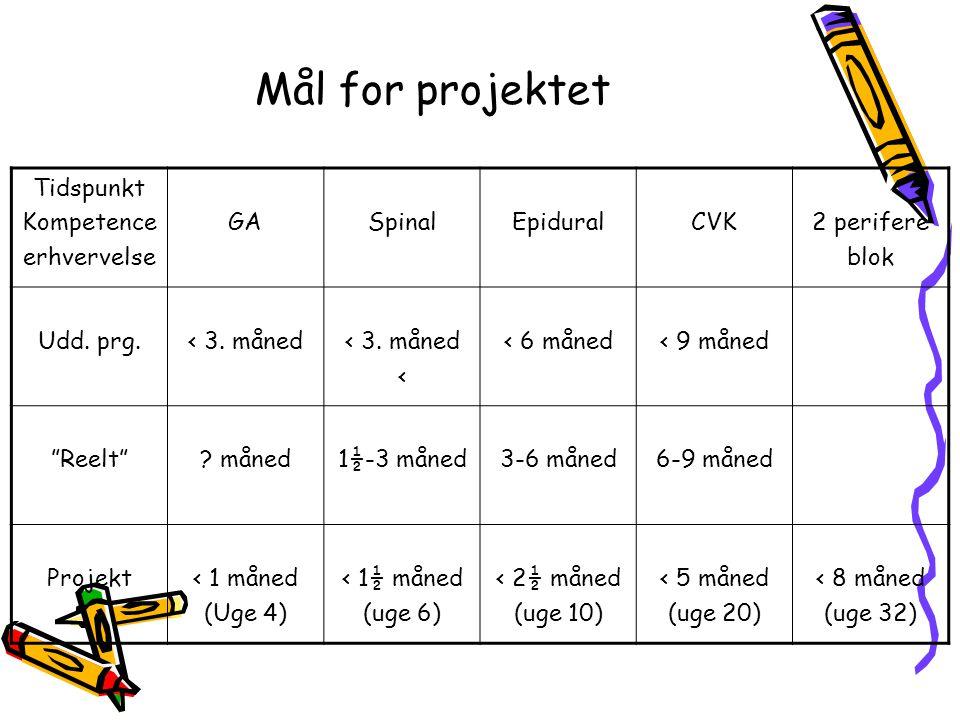 Mål for projektet Tidspunkt Kompetence erhvervelse GA Spinal Epidural