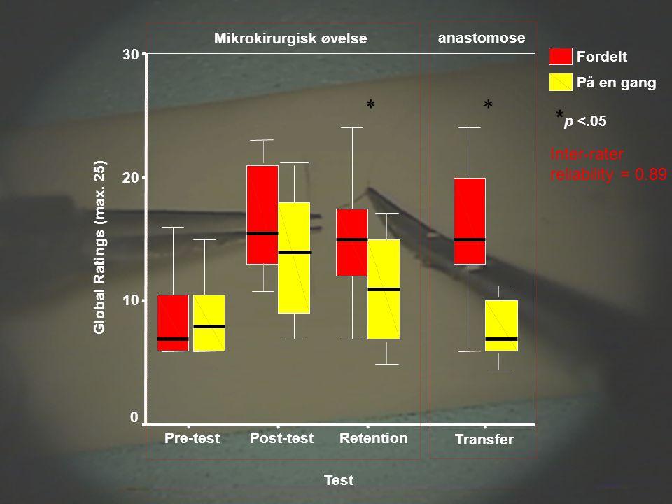 * * *p <.05 Inter-rater reliability = 0.89 Mikrokirurgisk øvelse