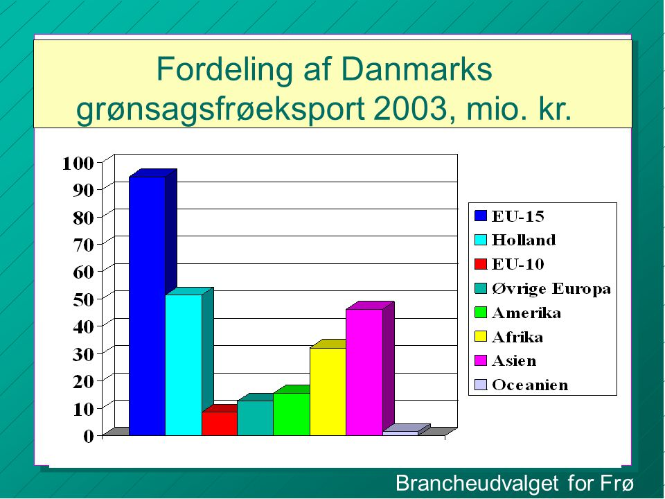 Brancheudvalget for Frø