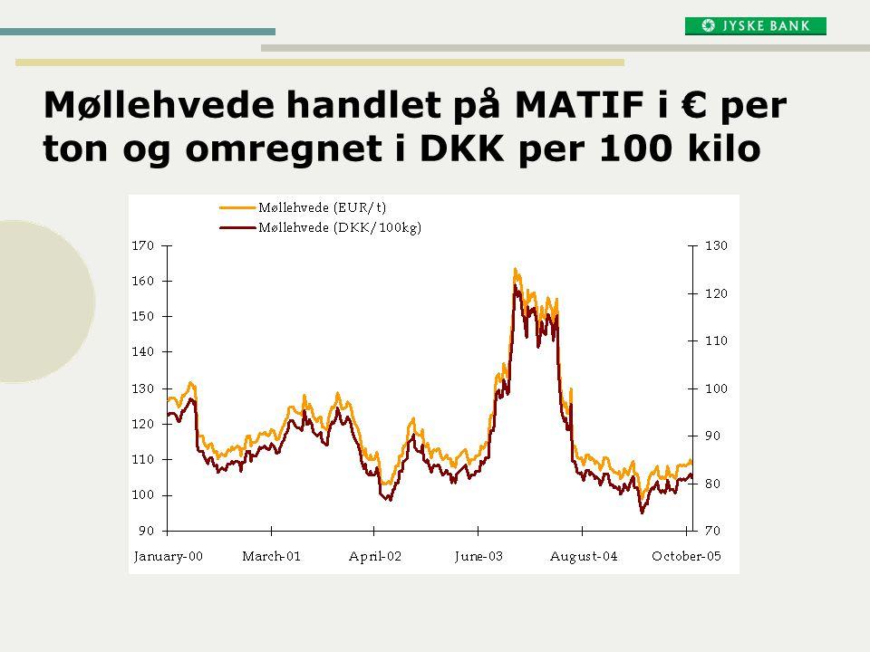 Møllehvede handlet på MATIF i € per ton og omregnet i DKK per 100 kilo