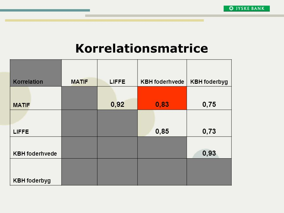Korrelationsmatrice 0,92 0,83 0,75 0,85 0,73 0,93 Korrelation MATIF