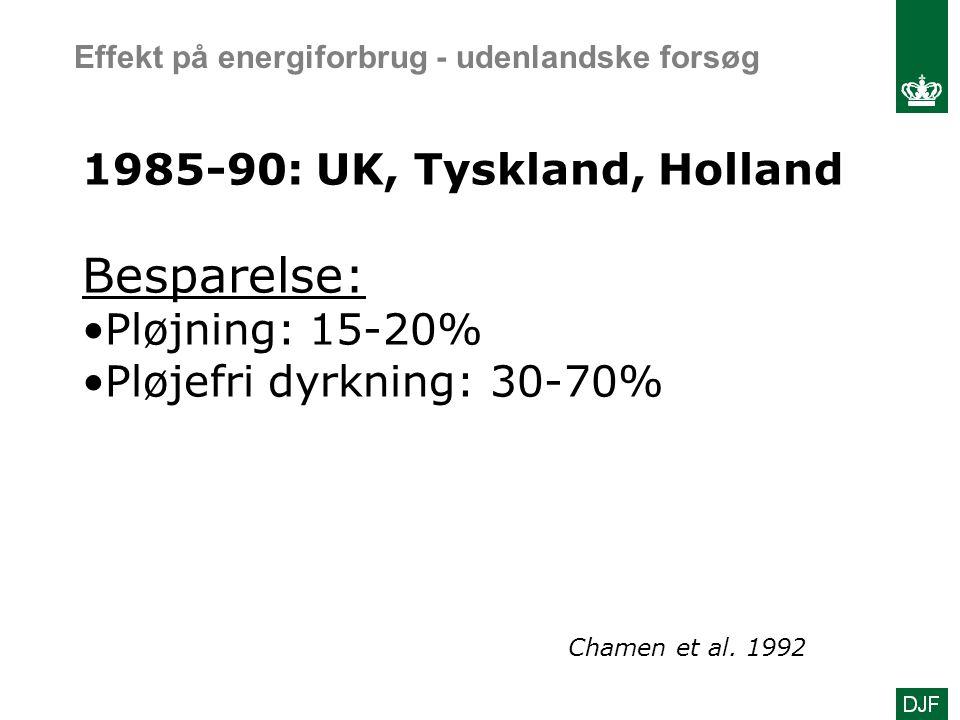 Besparelse: 1985-90: UK, Tyskland, Holland Pløjning: 15-20%