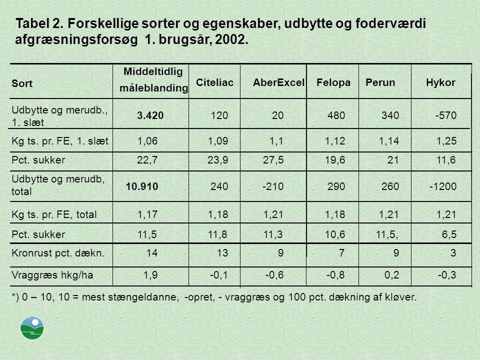 Tabel 2. Forskellige sorter og egenskaber, udbytte og foderværdi