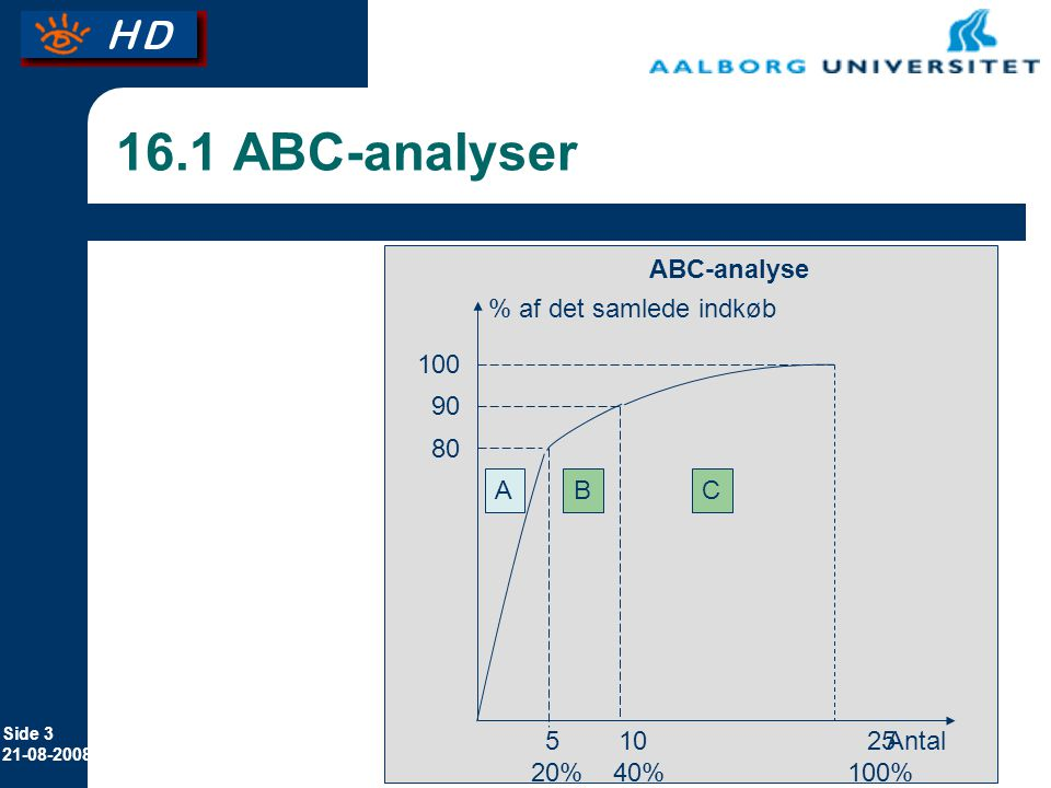 16.1 ABC-analyser ABC-analyse % af det samlede indkøb 100 90 80 A B C