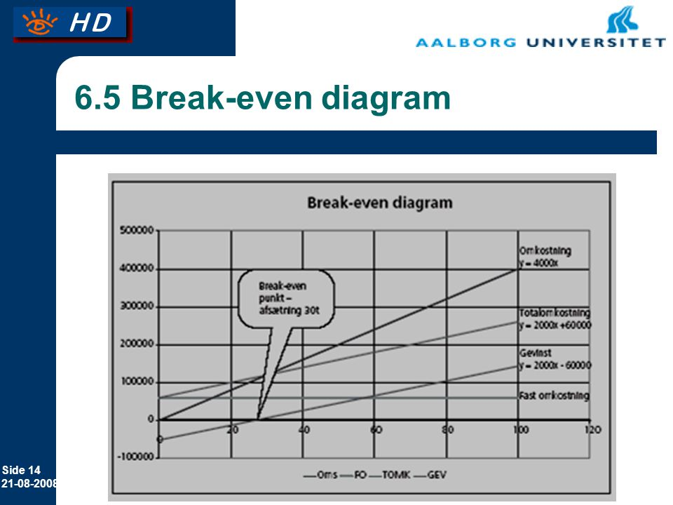 6.5 Break-even diagram