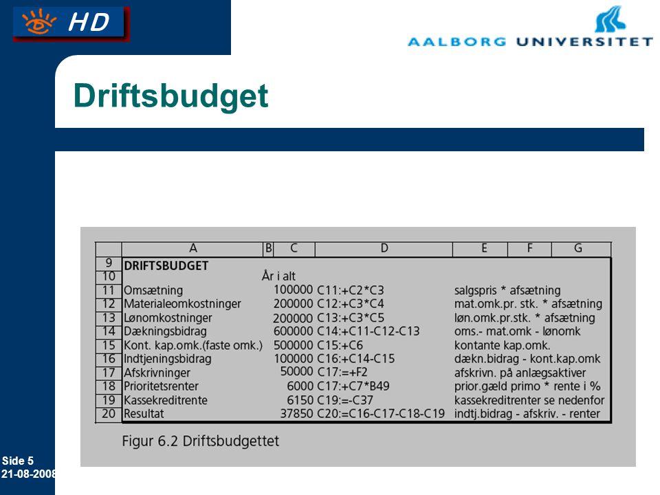 Driftsbudget