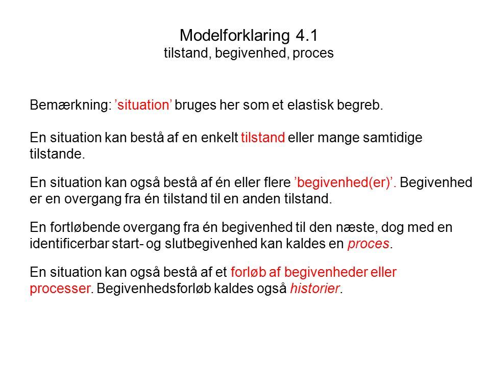 Modelforklaring 4.1 tilstand, begivenhed, proces