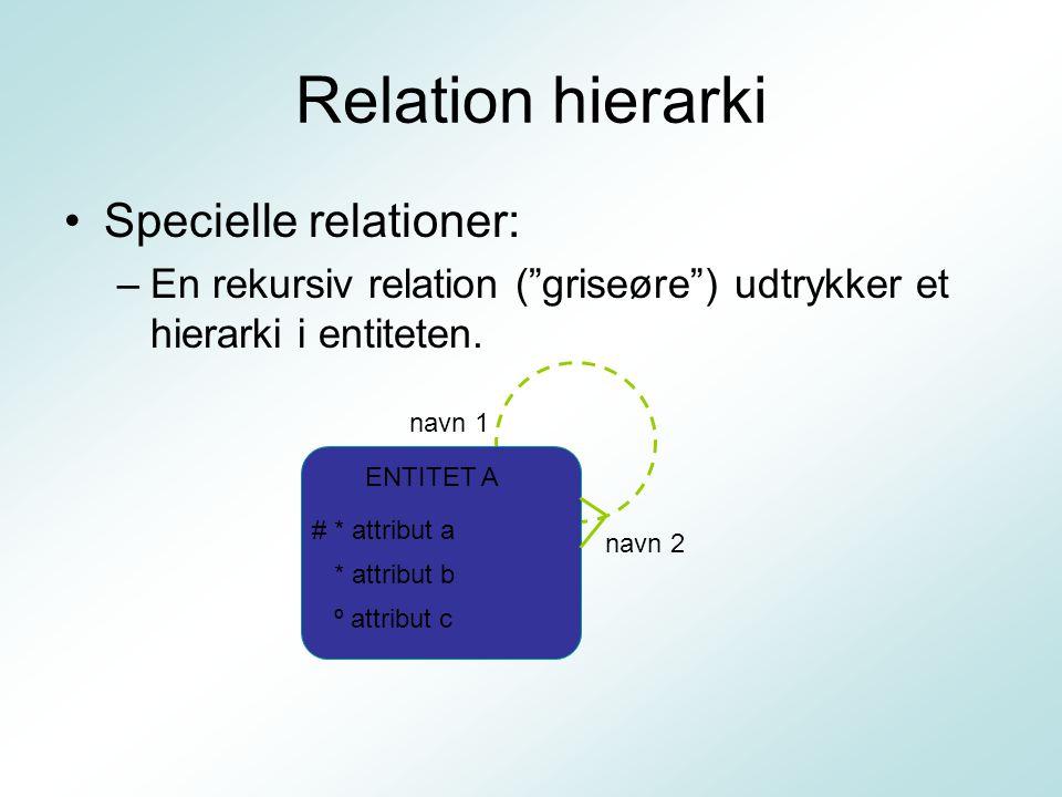 Relation hierarki Specielle relationer:
