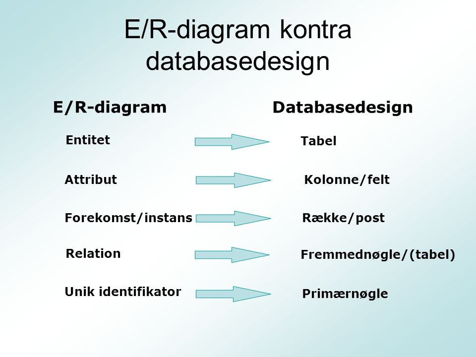 E/R-diagram kontra databasedesign