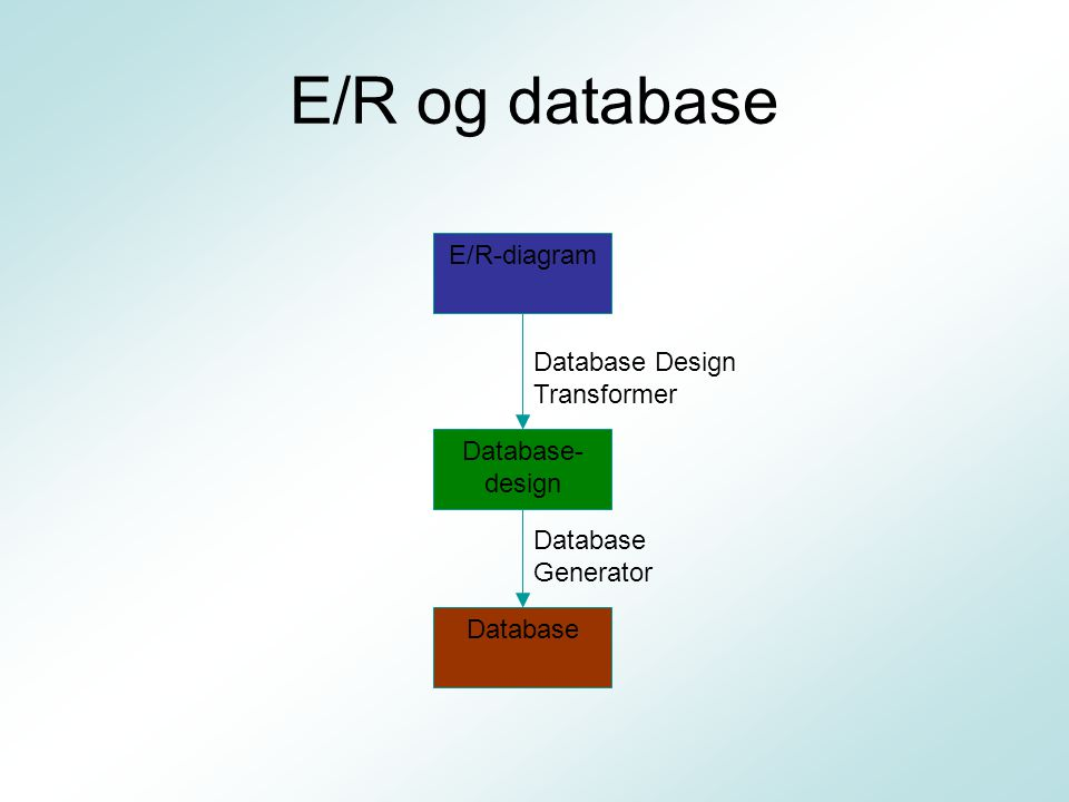 E/R og database E/R-diagram Database Design Transformer