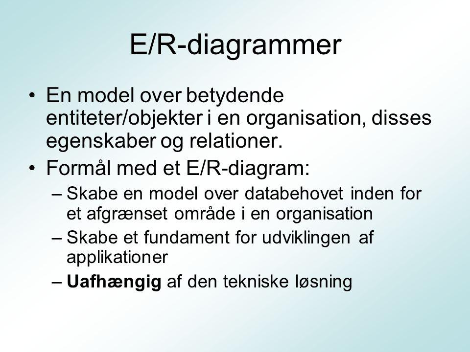 E/R-diagrammer En model over betydende entiteter/objekter i en organisation, disses egenskaber og relationer.