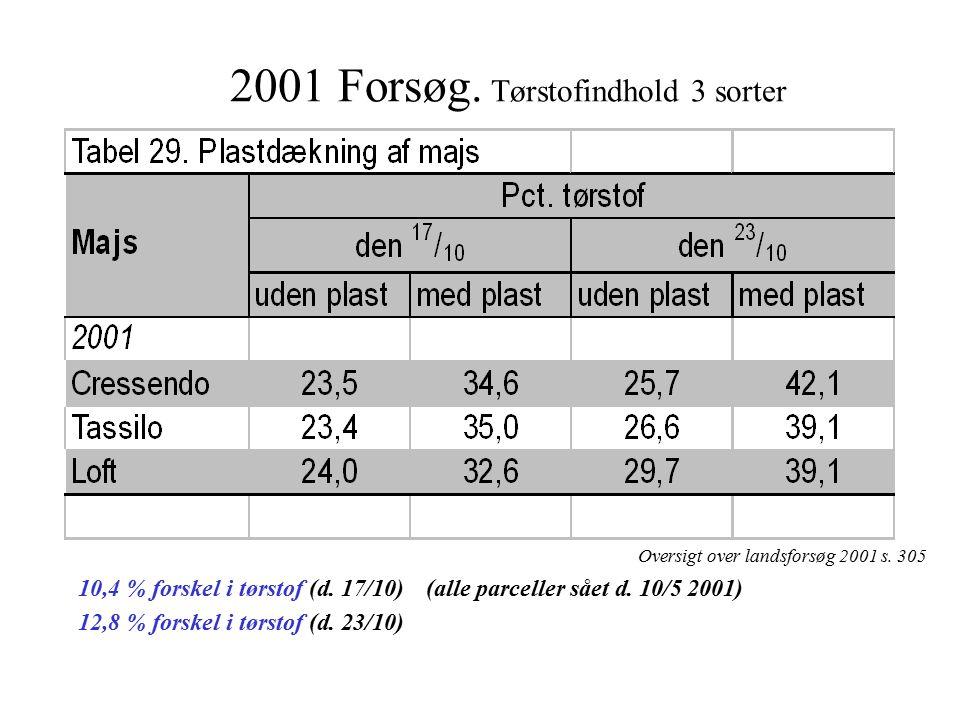 2001 Forsøg. Tørstofindhold 3 sorter