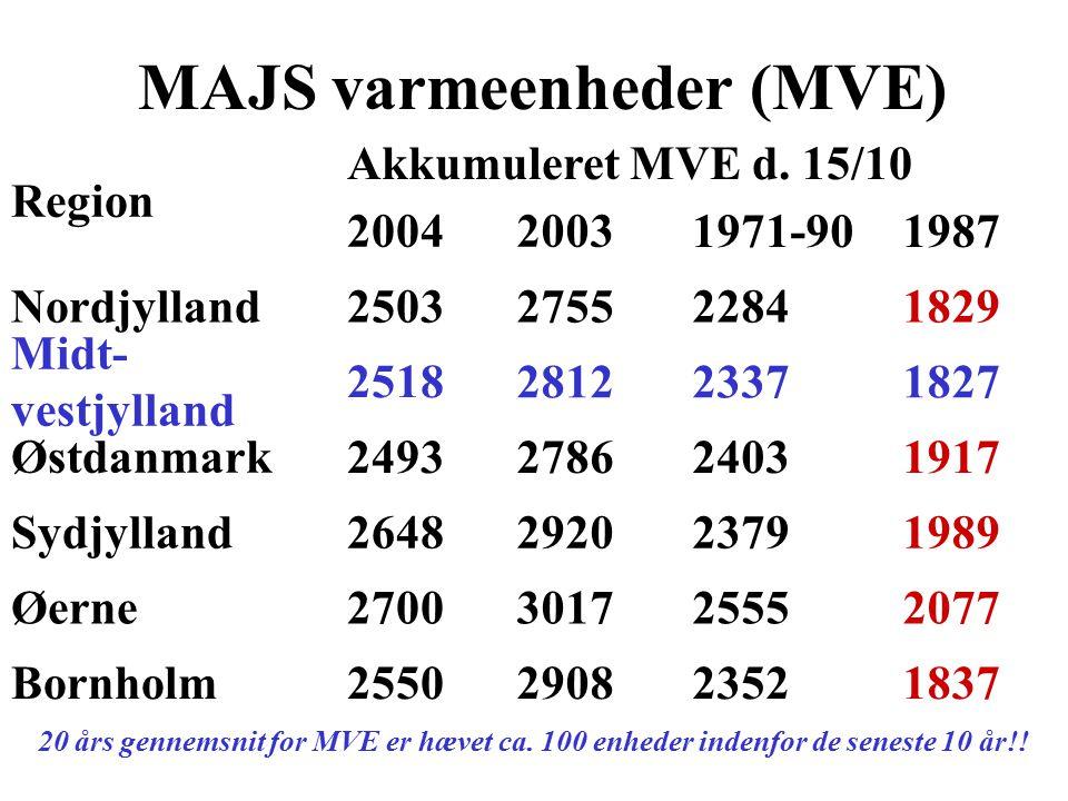 MAJS varmeenheder (MVE)