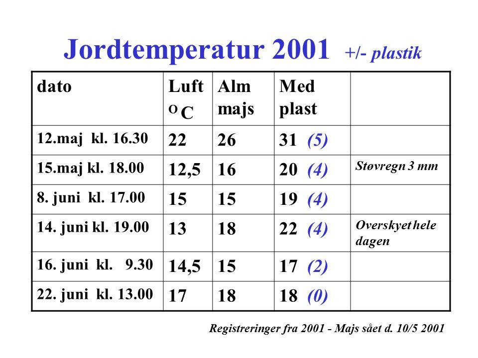 Jordtemperatur 2001 +/- plastik
