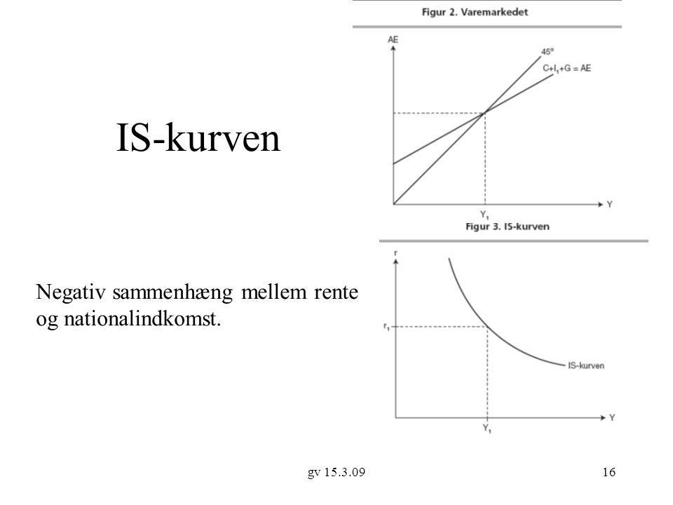 IS-kurven Negativ sammenhæng mellem rente og nationalindkomst.