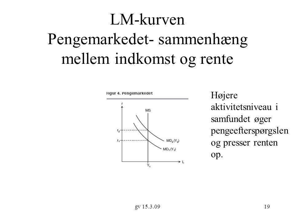 LM-kurven Pengemarkedet- sammenhæng mellem indkomst og rente