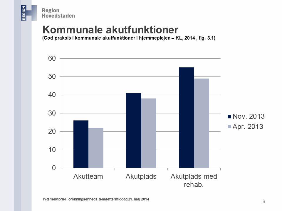 Kommunale akutfunktioner (God praksis i kommunale akutfunktioner i hjemmeplejen – KL, 2014 , fig. 3.1)