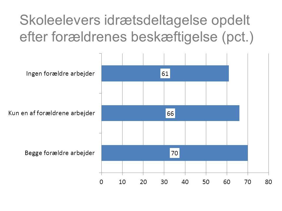 Skoleelevers idrætsdeltagelse opdelt efter forældrenes beskæftigelse (pct.)