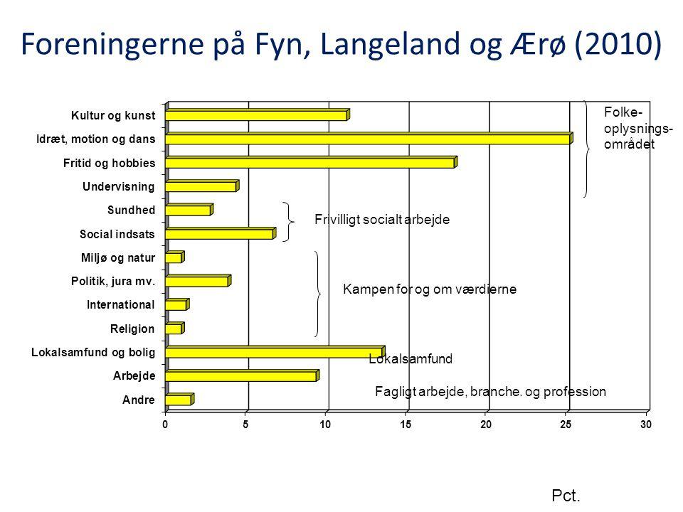 Foreningerne på Fyn, Langeland og Ærø (2010)