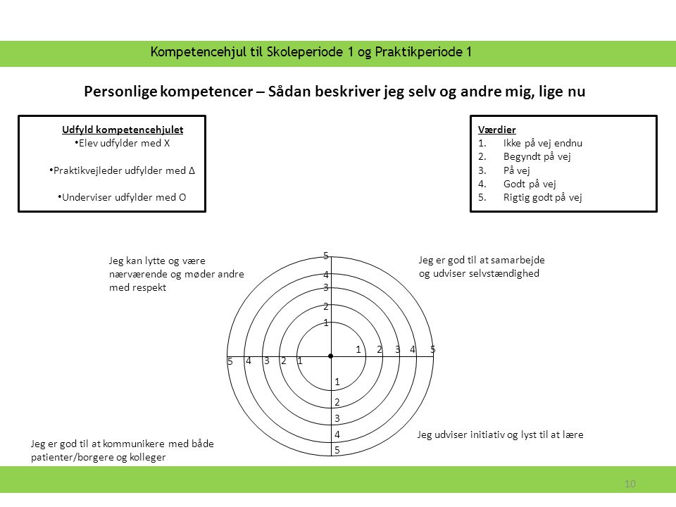 Kompetencehjul til Skoleperiode 1 og Praktikperiode 1