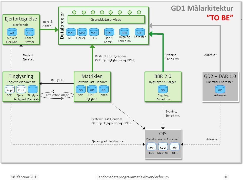 GD1 Målarkitektur TO BE Datafordeler Tinglysning Matriklen