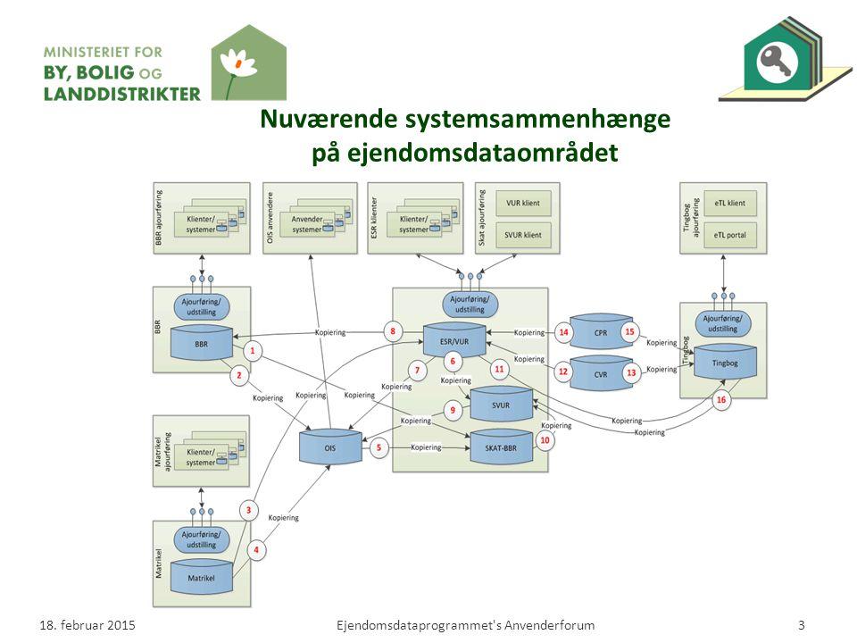 Nuværende systemsammenhænge på ejendomsdataområdet