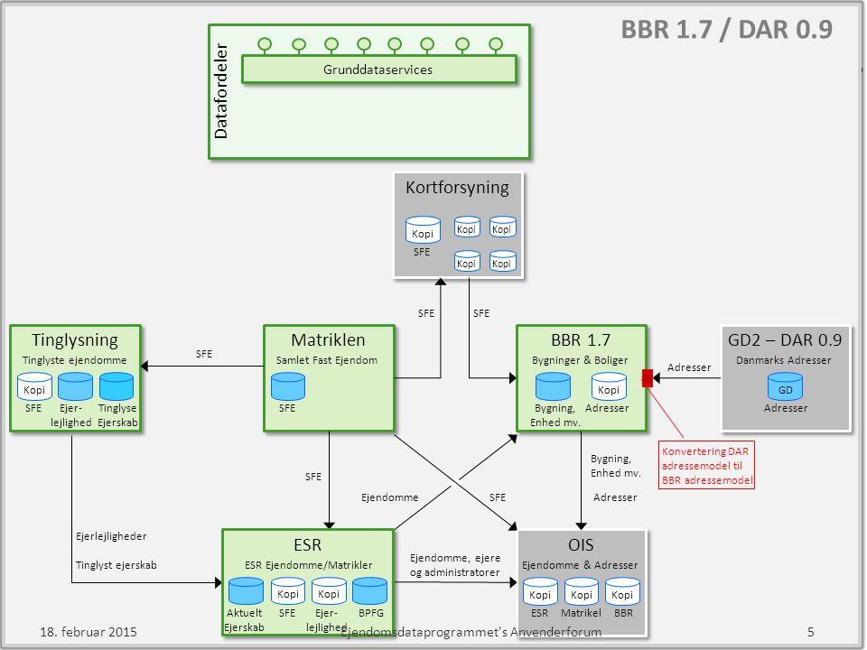 BBR 1.7 / DAR 0.9 Tinglysning Matriklen GD2 – DAR 0.9 OIS BBR 1.7