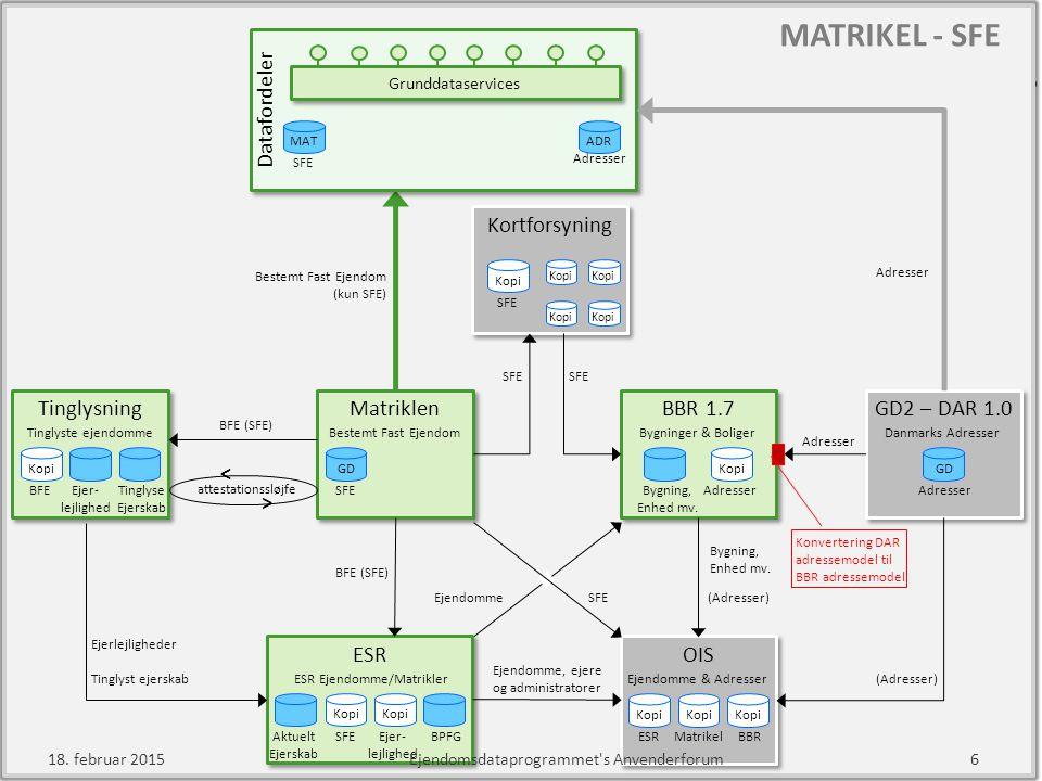 MATRIKEL - SFE ESR Tinglysning Matriklen < > GD2 – DAR 1.0 OIS