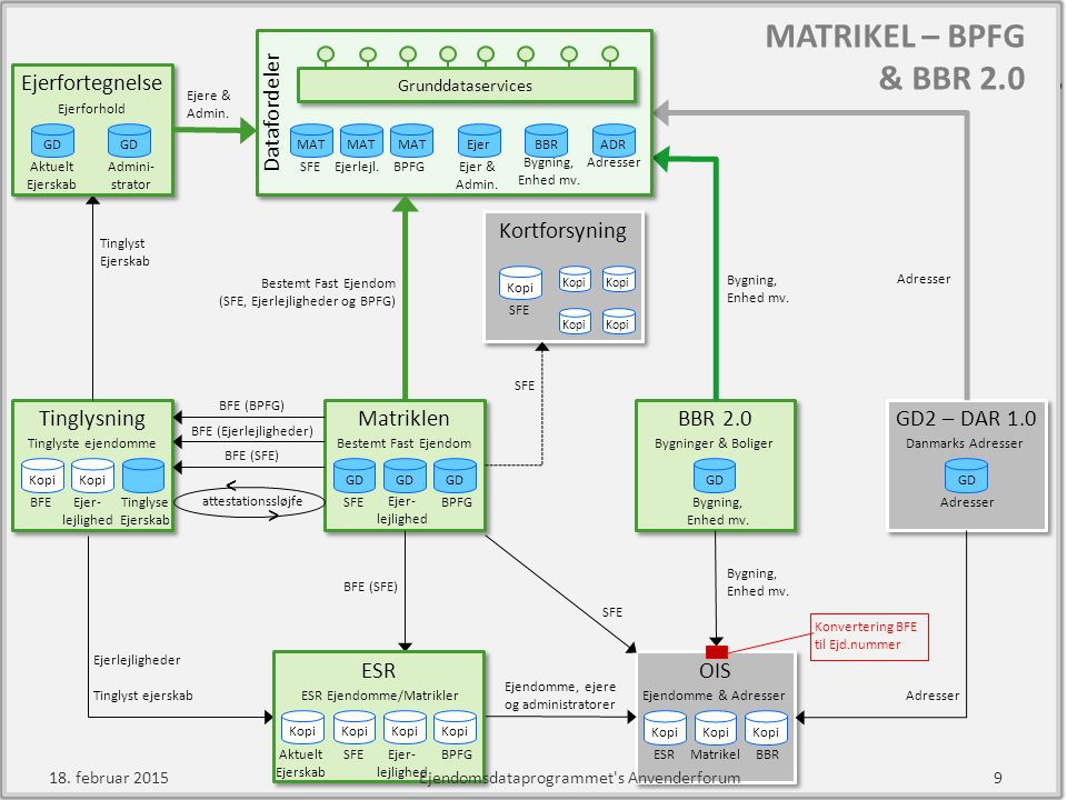 MATRIKEL – BPFG & BBR 2.0 Datafordeler Ejerfortegnelse Kortforsyning