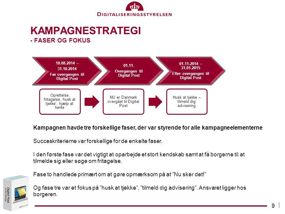 Kampagnestrategi - Faser og fokus