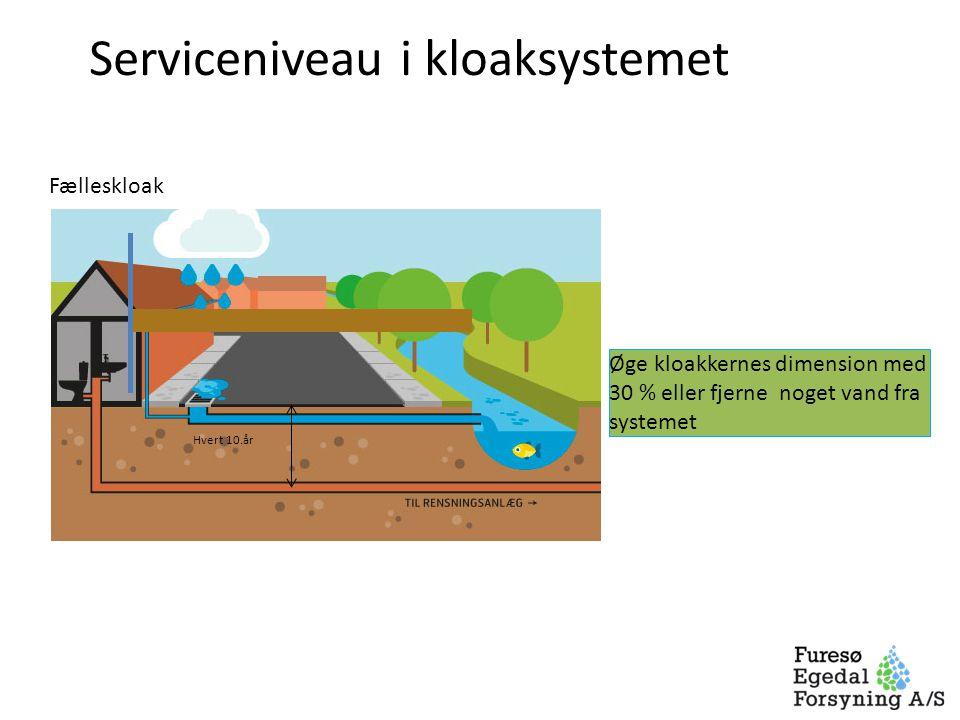 Serviceniveau i kloaksystemet