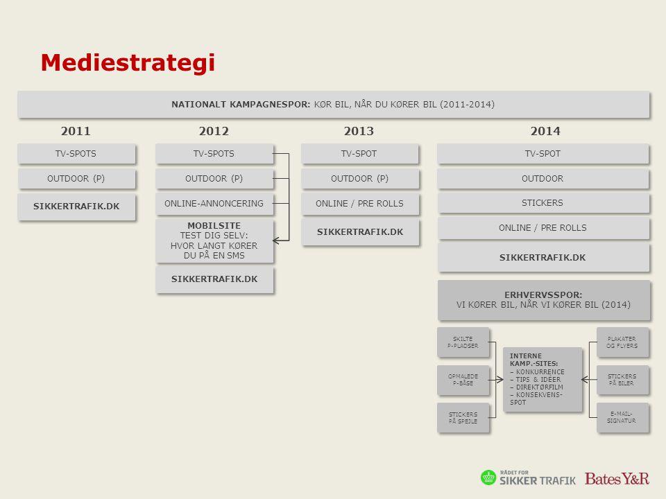 Mediestrategi NATIONALT KAMPAGNESPOR: KØR BIL, NÅR DU KØRER BIL (2011-2014) 2011. 2012. 2013. 2014.