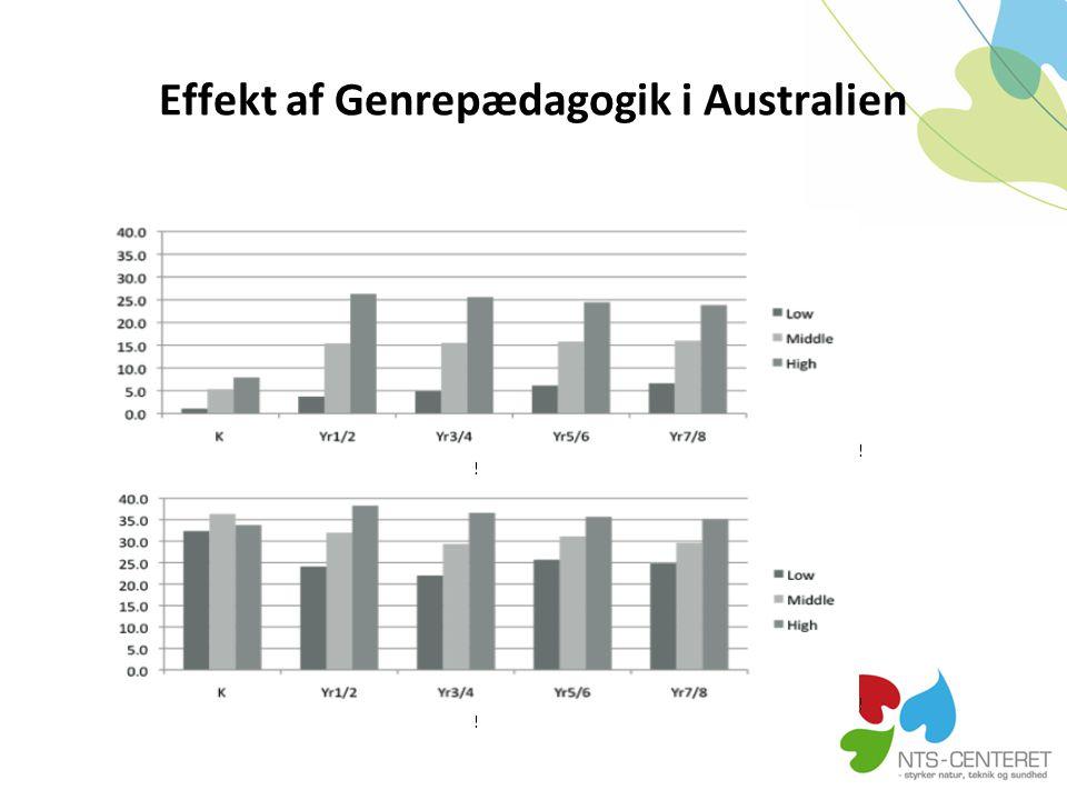 Effekt af Genrepædagogik i Australien