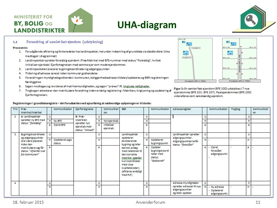 UHA-diagram 18. februar 2015 Anvenderforum