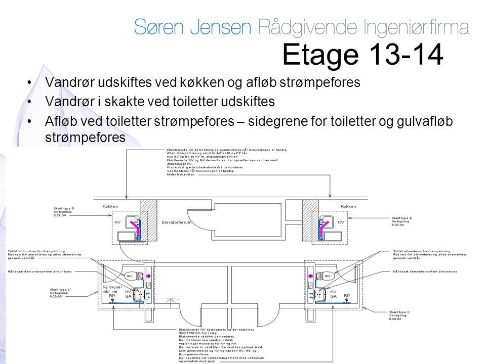 Etage 13-14 Vandrør udskiftes ved køkken og afløb strømpefores