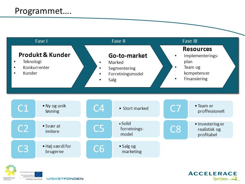 C1 C2 C3 C4 C5 C6 C7 C8 Programmet…. Go-to-market Resources