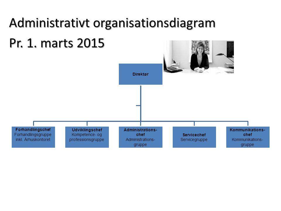 Administrativt organisationsdiagram Pr. 1. marts 2015