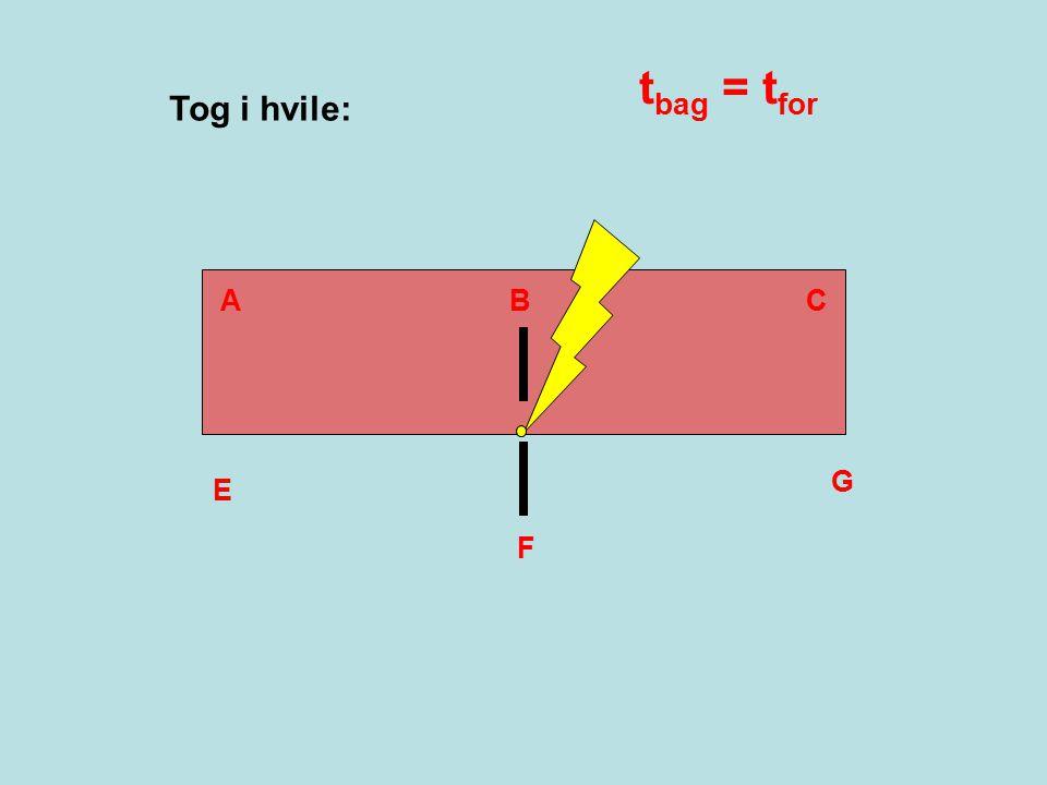 tbag = tfor Tog i hvile: A B C G E F
