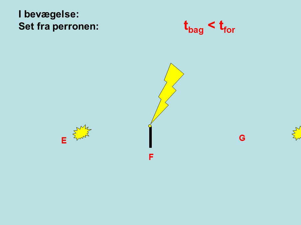 I bevægelse: Set fra perronen: tbag < tfor B G E F