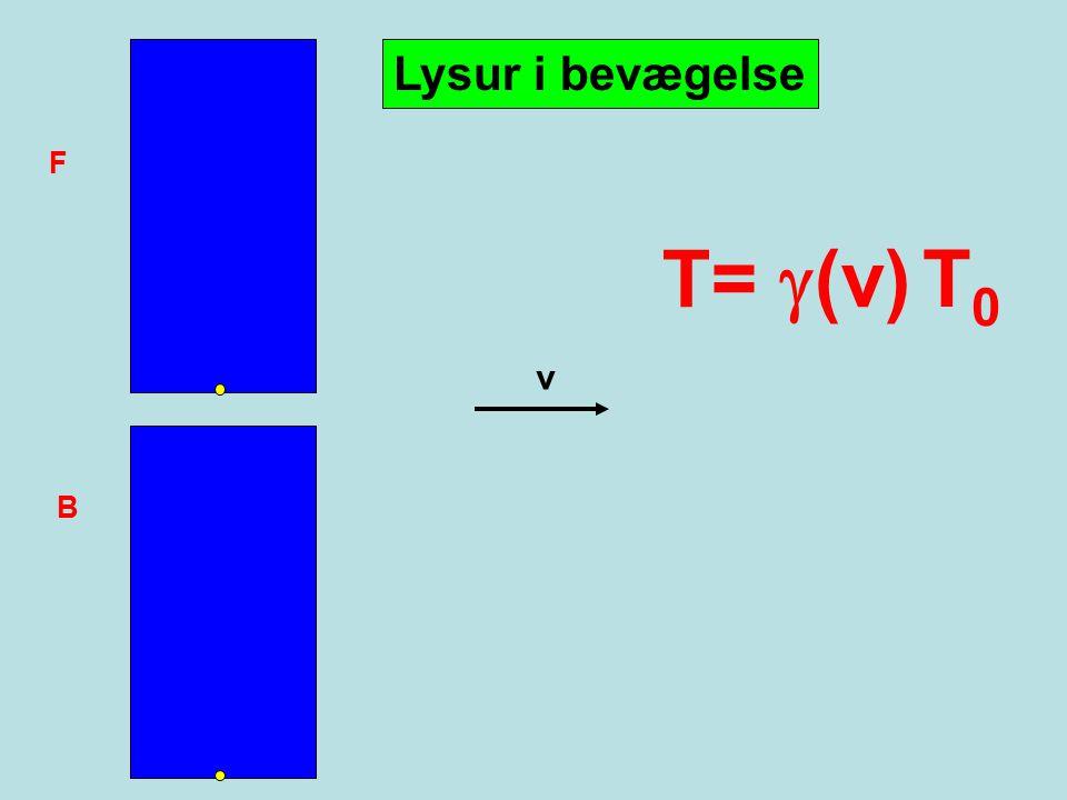 Lysur i bevægelse F T= g(v) T0 v B