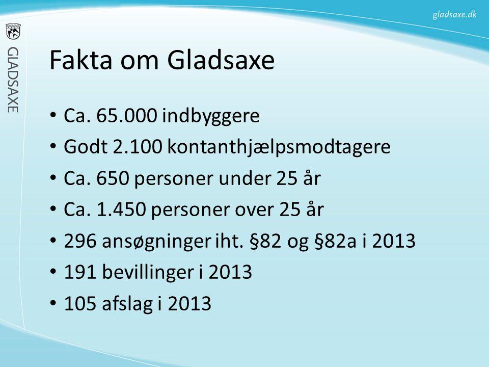 Fakta om Gladsaxe Ca. 65.000 indbyggere