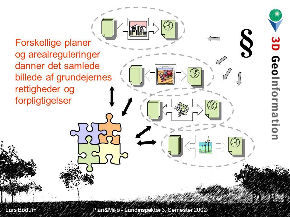 § Forskellige planer og arealreguleringer danner det samlede billede af grundejernes rettigheder og forpligtigelser.