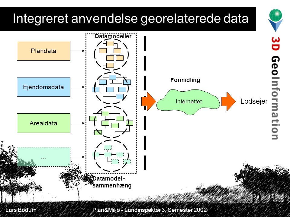 Integreret anvendelse georelaterede data