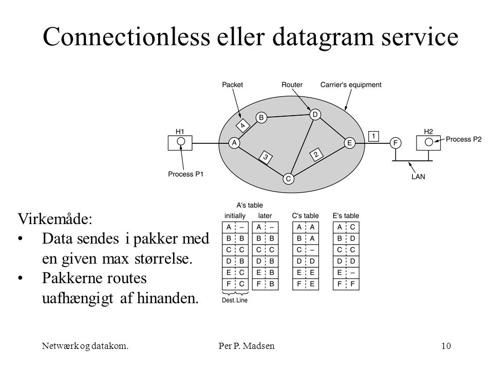 Connectionless eller datagram service