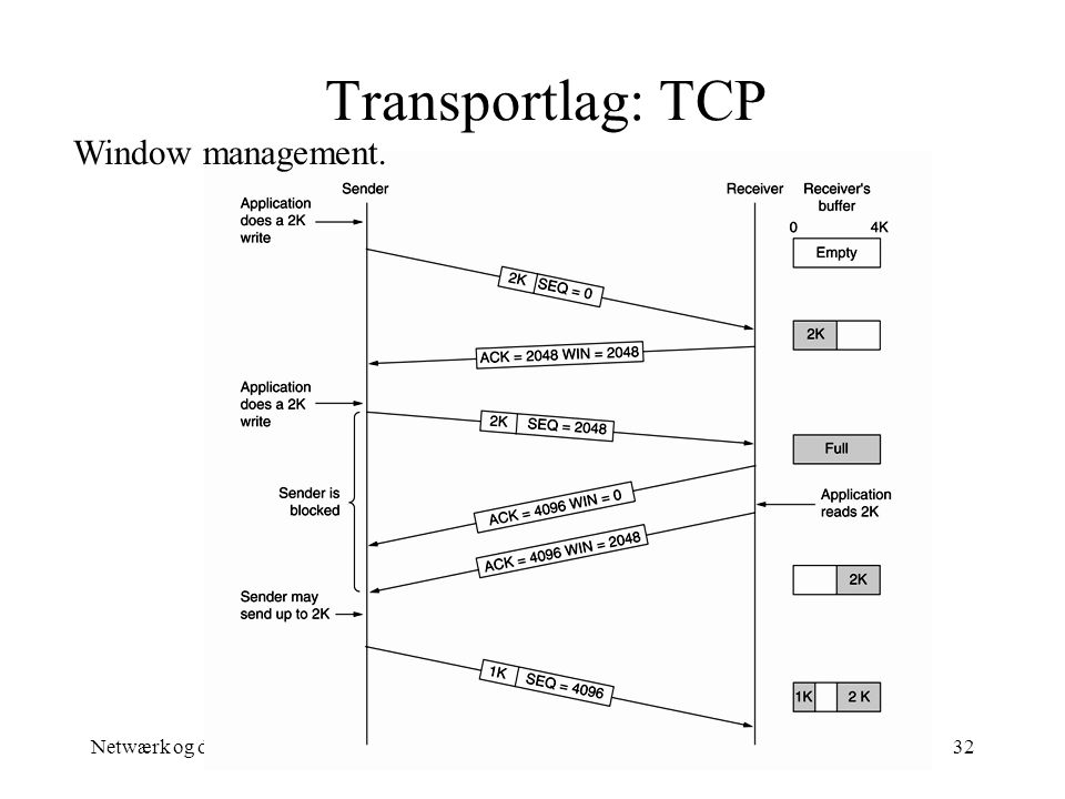 Transportlag: TCP Window management. Netwærk og datakom. Per P. Madsen