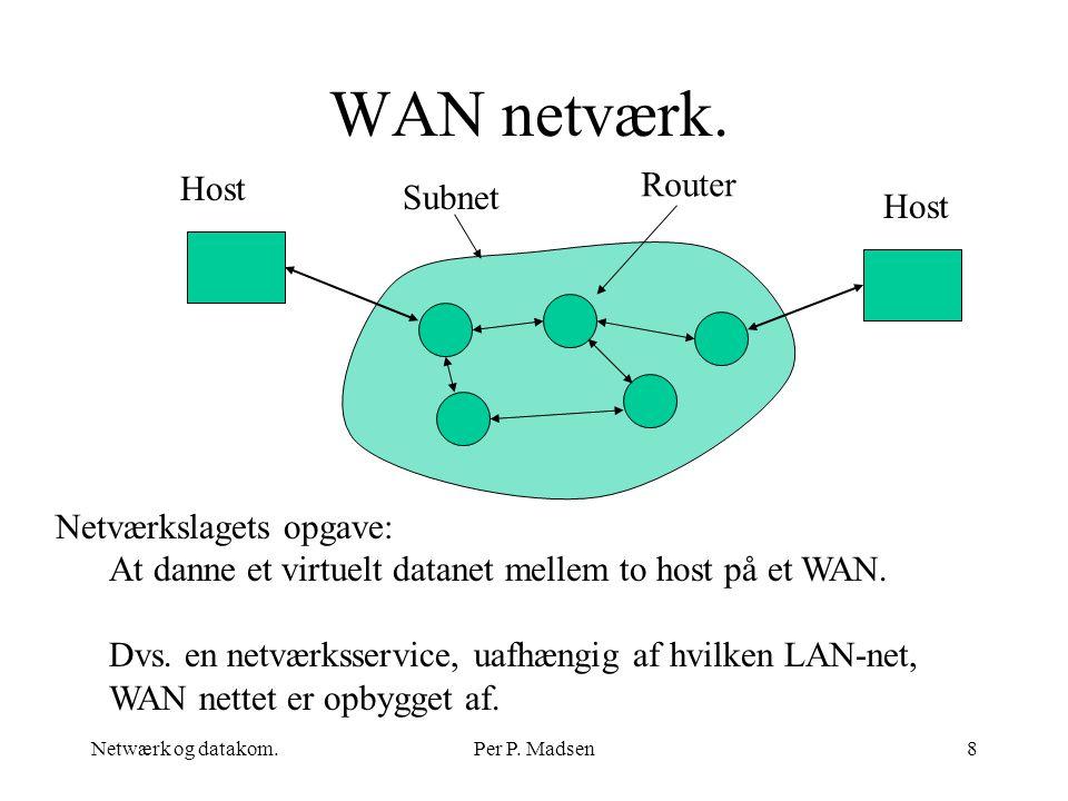 WAN netværk. Router Host Subnet Host Netværkslagets opgave: