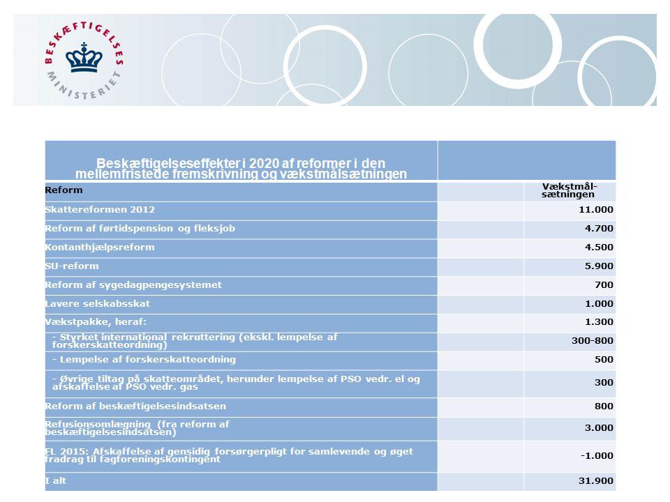 Beskæftigelseseffekter i 2020 af reformer i den mellemfristede fremskrivning og vækstmålsætningen