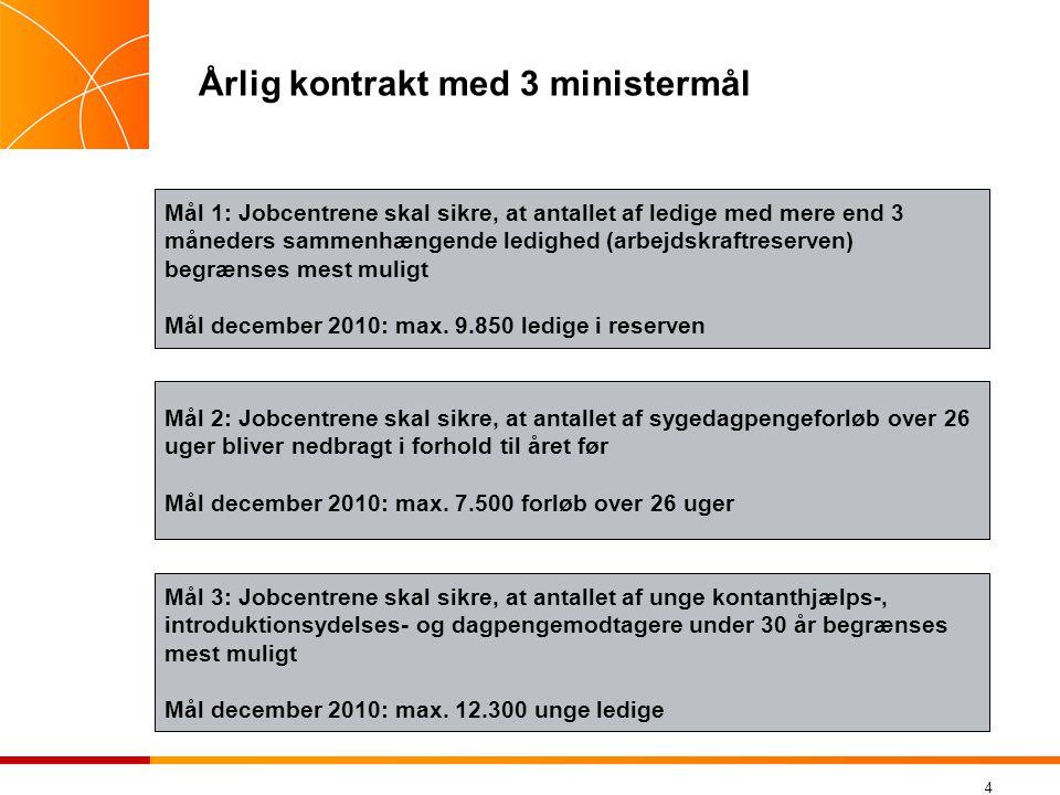 Årlig kontrakt med 3 ministermål