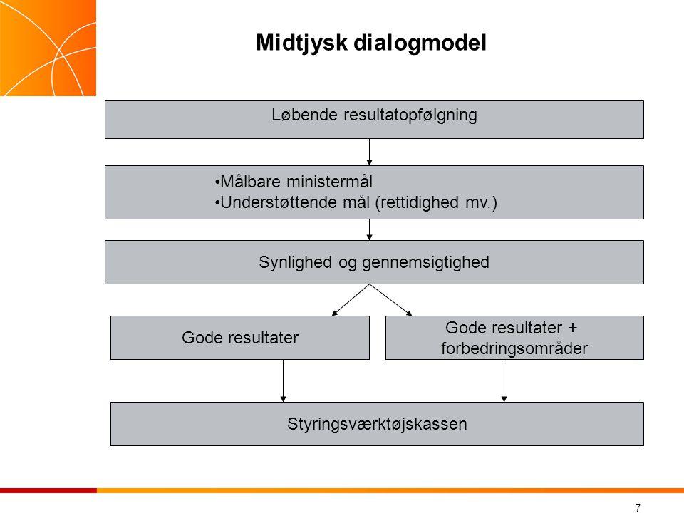 Midtjysk dialogmodel Løbende resultatopfølgning Målbare ministermål